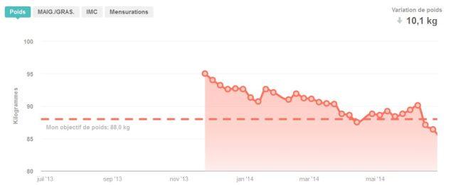Ma courbe de poids