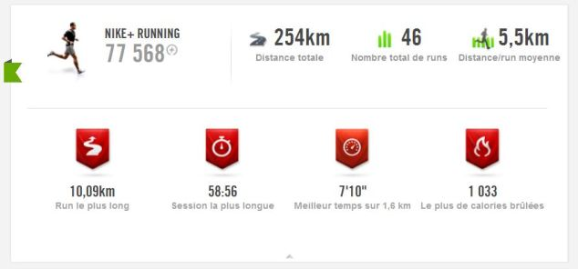 Nike+ Running Records