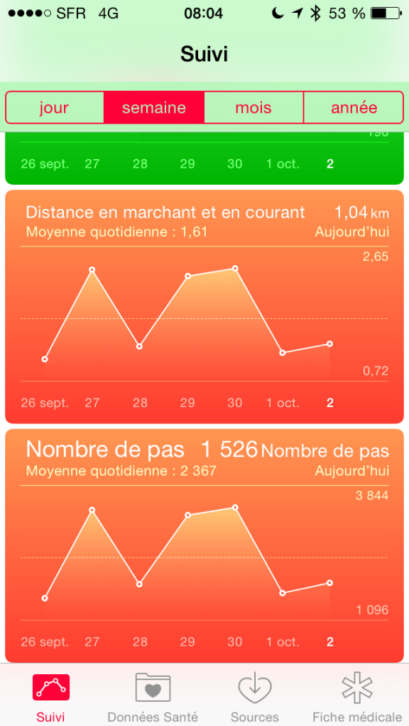 Exemple de graphes HealthKit